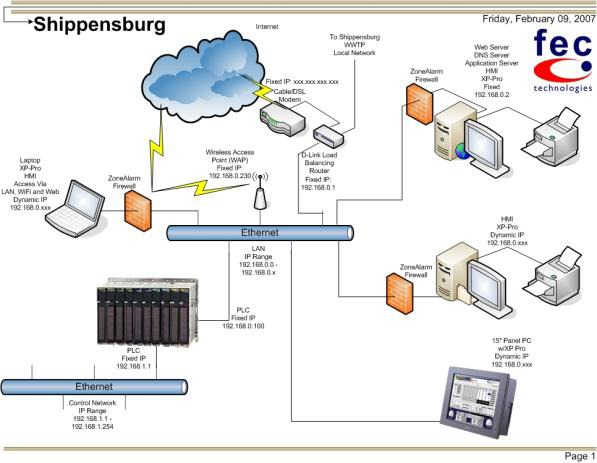 shippensburg wwtp open automation software